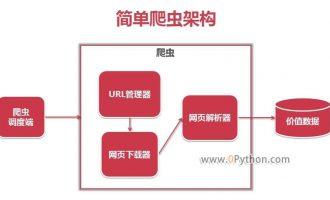 Python爬虫原理详解 一看就懂