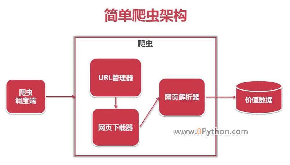 Python爬虫的组成结构